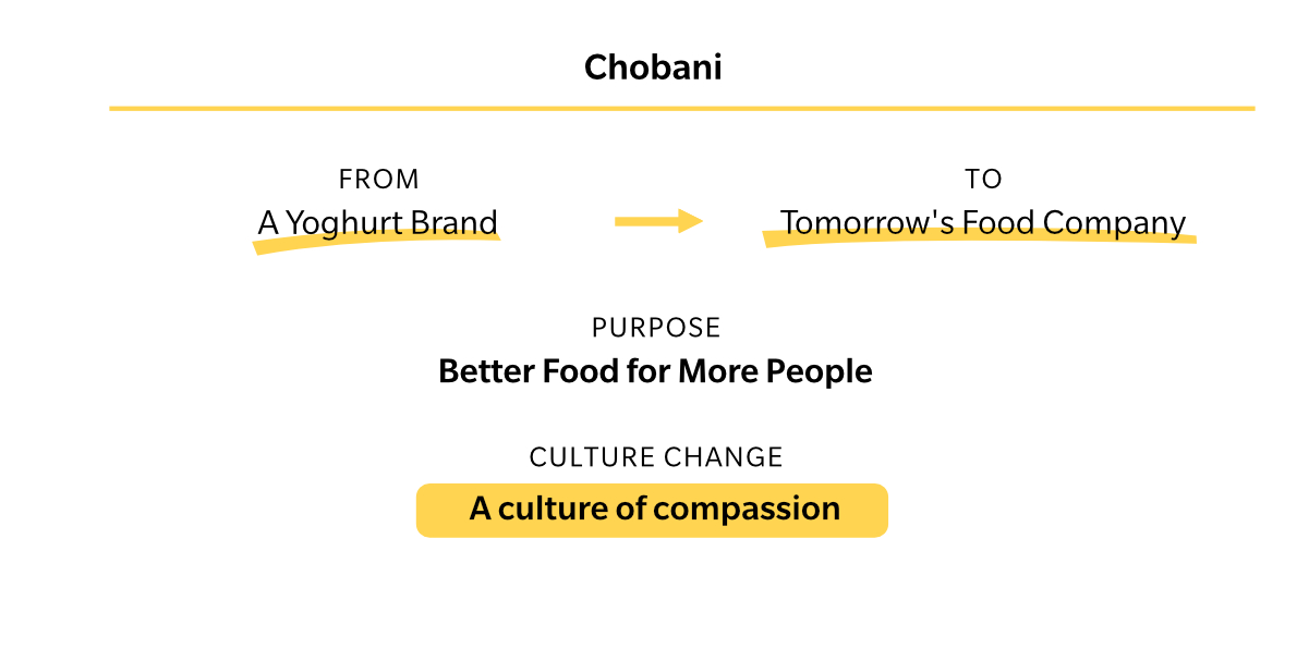 2 ROHEI Culture Change Chobani