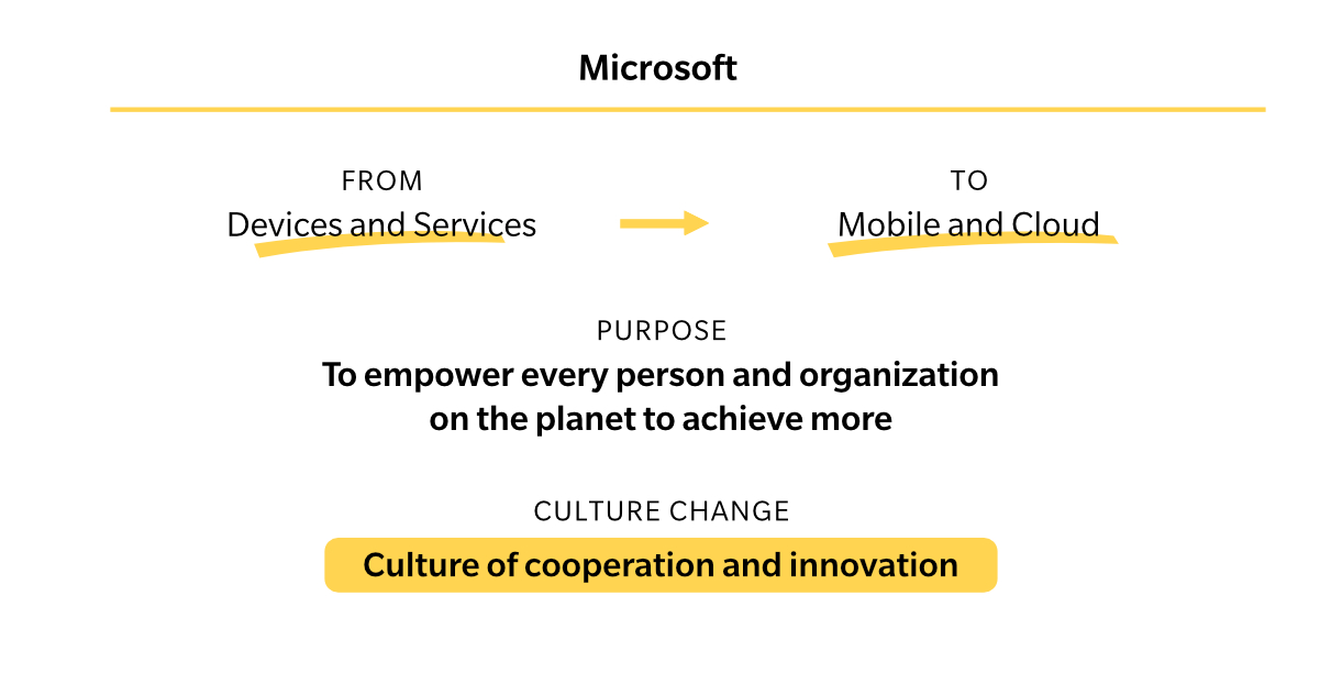 4 ROHEI Culture Change Microsoft