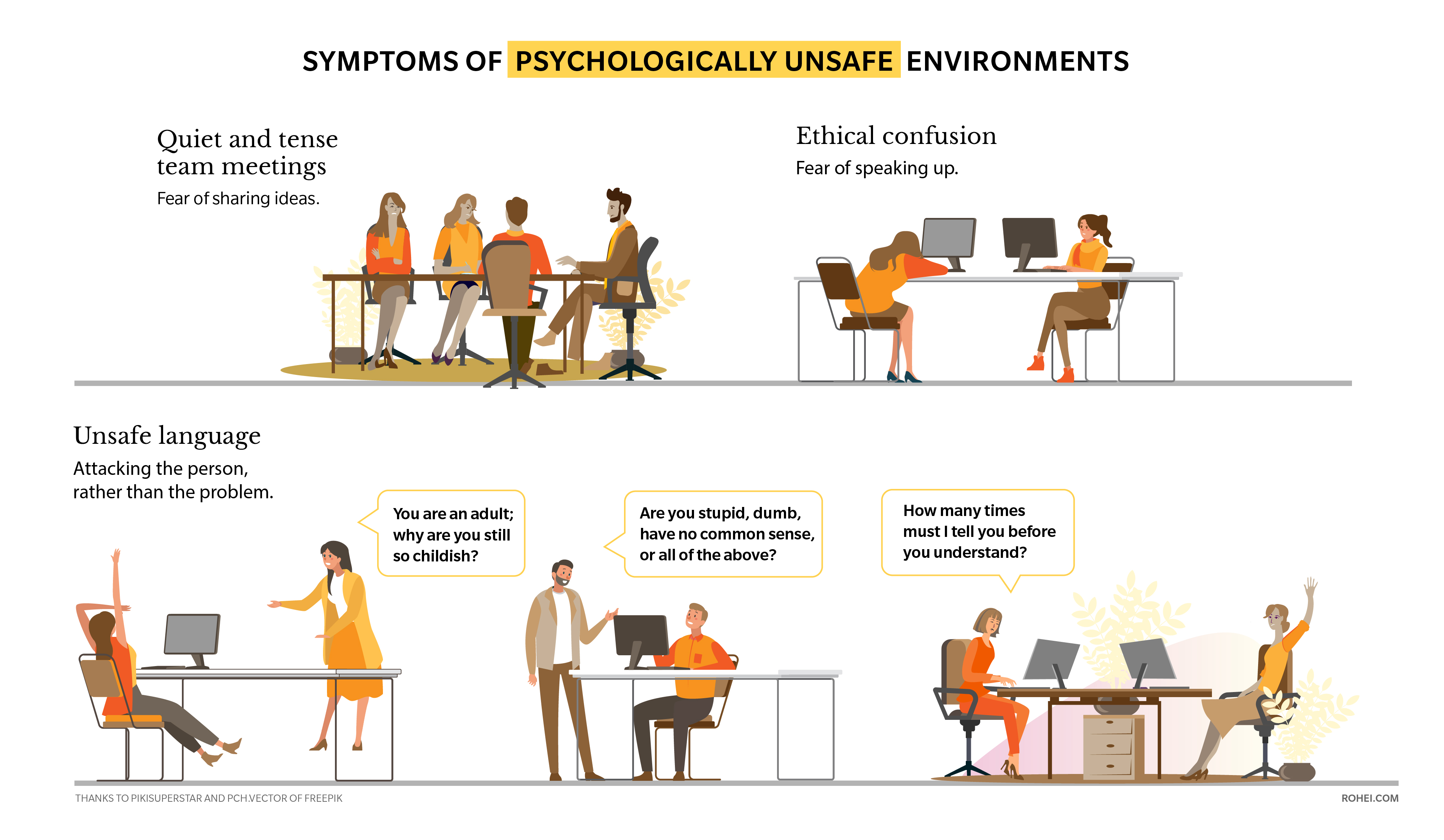 CB Blog ROHEI Symptoms of Psychologically Unsafe Environments