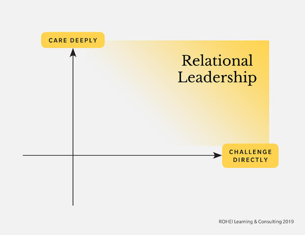 Relational Leadership: Care Deeply and Challenge Directly