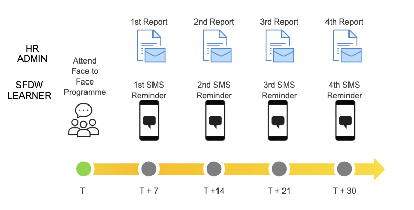 SFDW Blended Admin Reminders and Reports
